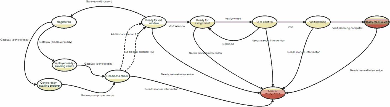 EPA Workflow
