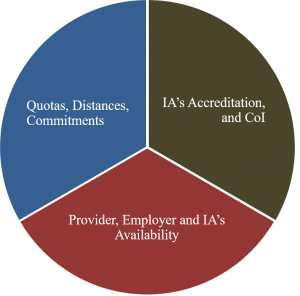 Quotas, accreditaion, availability